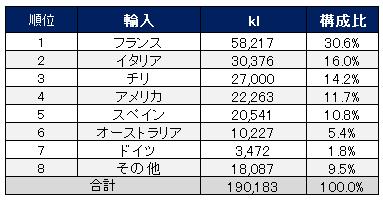 日本のワイン国別輸入量ランキング