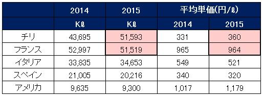 日本の国別ワイン輸入量ランキング
