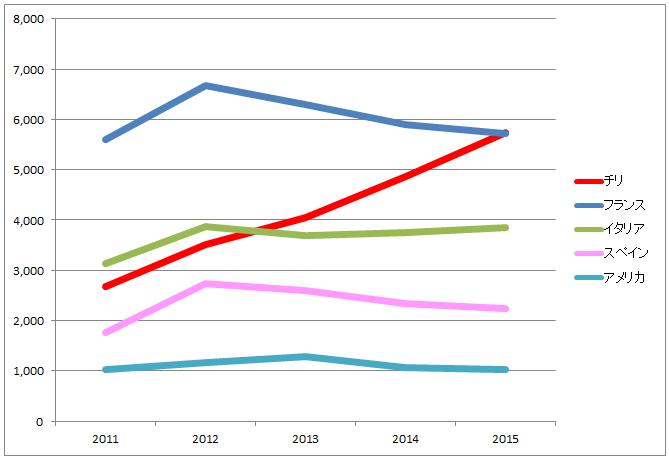 日本の国別ワイン輸入量推移